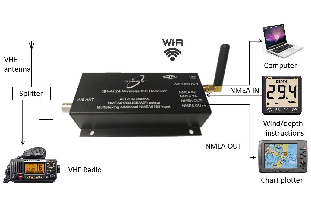 QK-A024-AIS Receiver, dual channel with WiFi 4