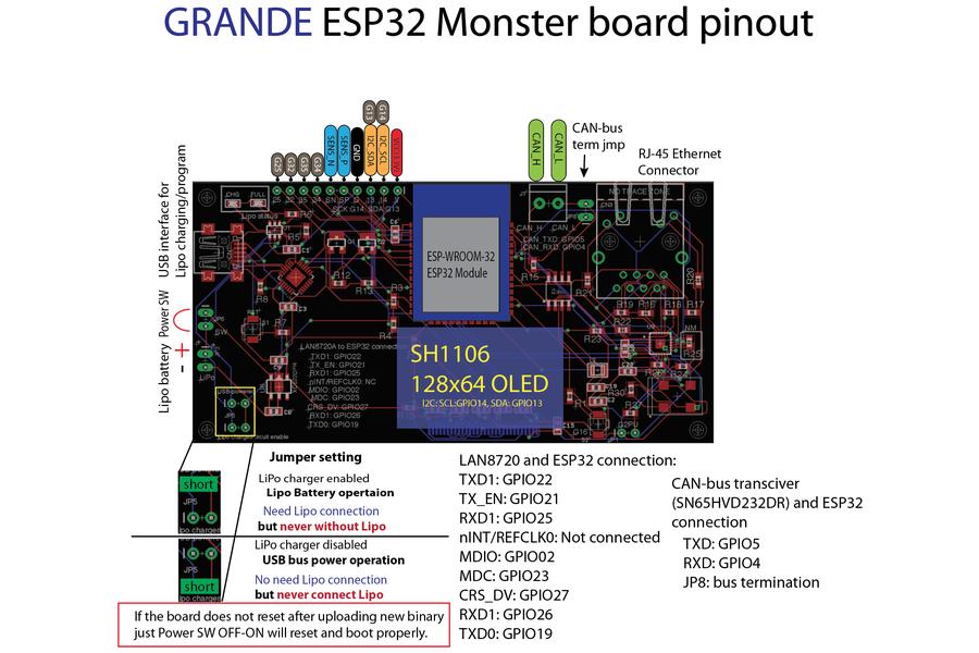 GRANDE ESP32 Monster board