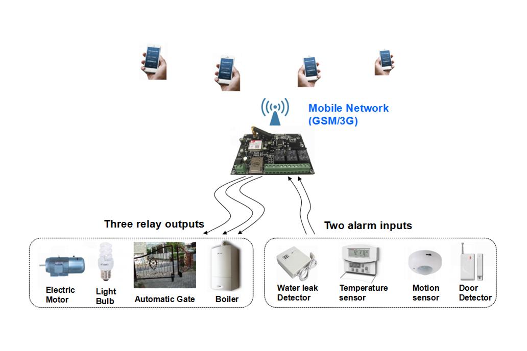 QK-G021 GSM/SMS Remote Controller 5