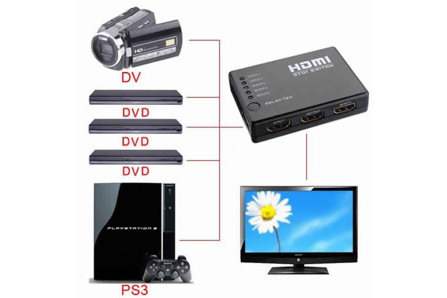 Mini HDMI Splitter Switch