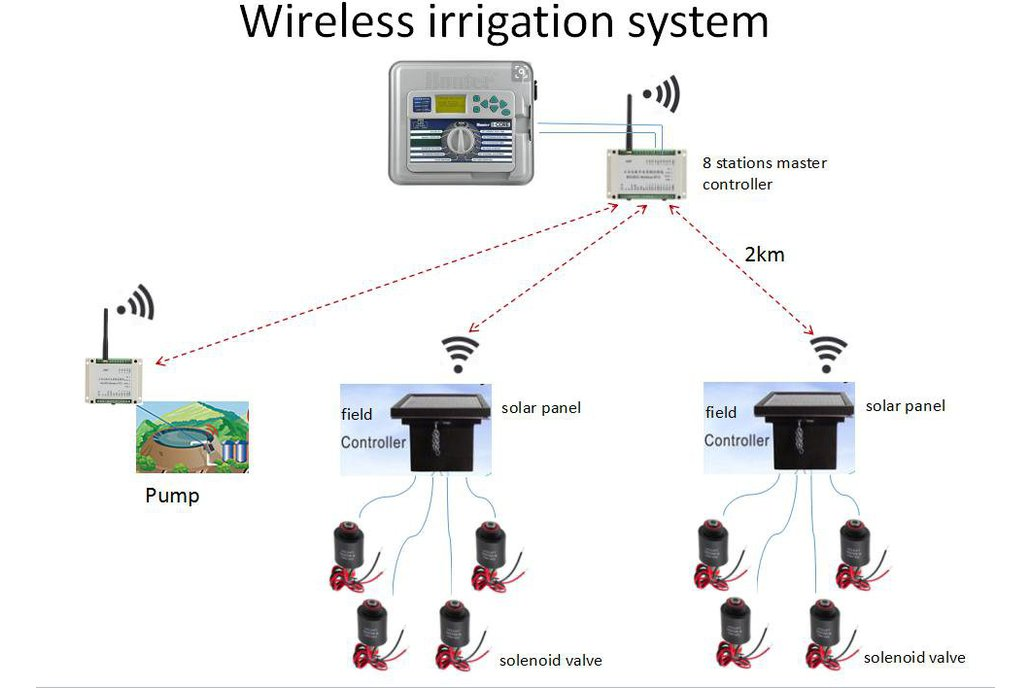 Wireless Irrigation System 1