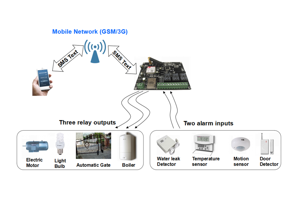 QK-G021 GSM/SMS Remote Controller 2