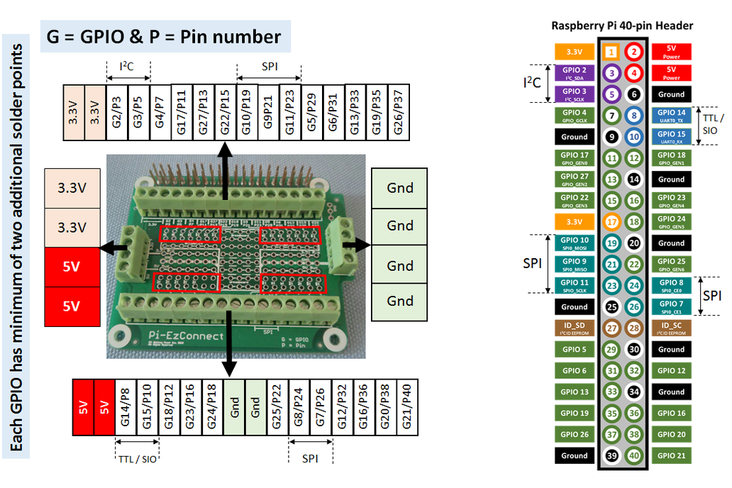 Pi-EzConnect - easy to connect Raspberry  PI GPIO 8