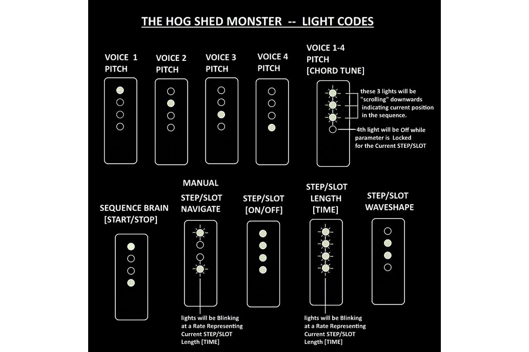The Hog Shed Monster Synthesizer/Sequencing Brain  4