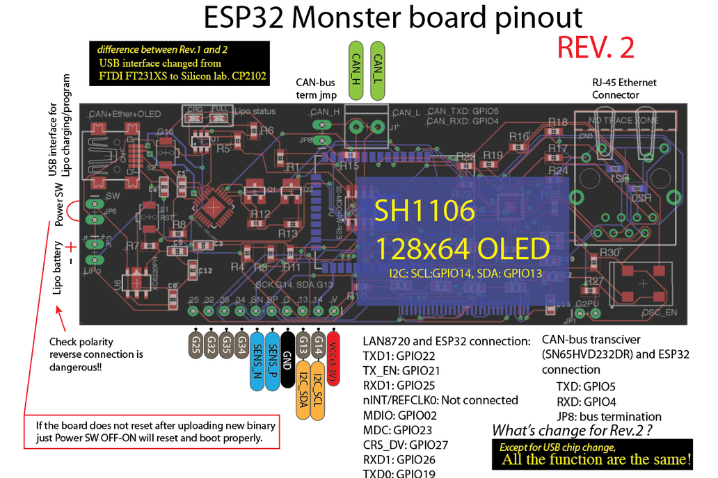 ESP32 Monster board, Ether, CAN, OLED all in one 3