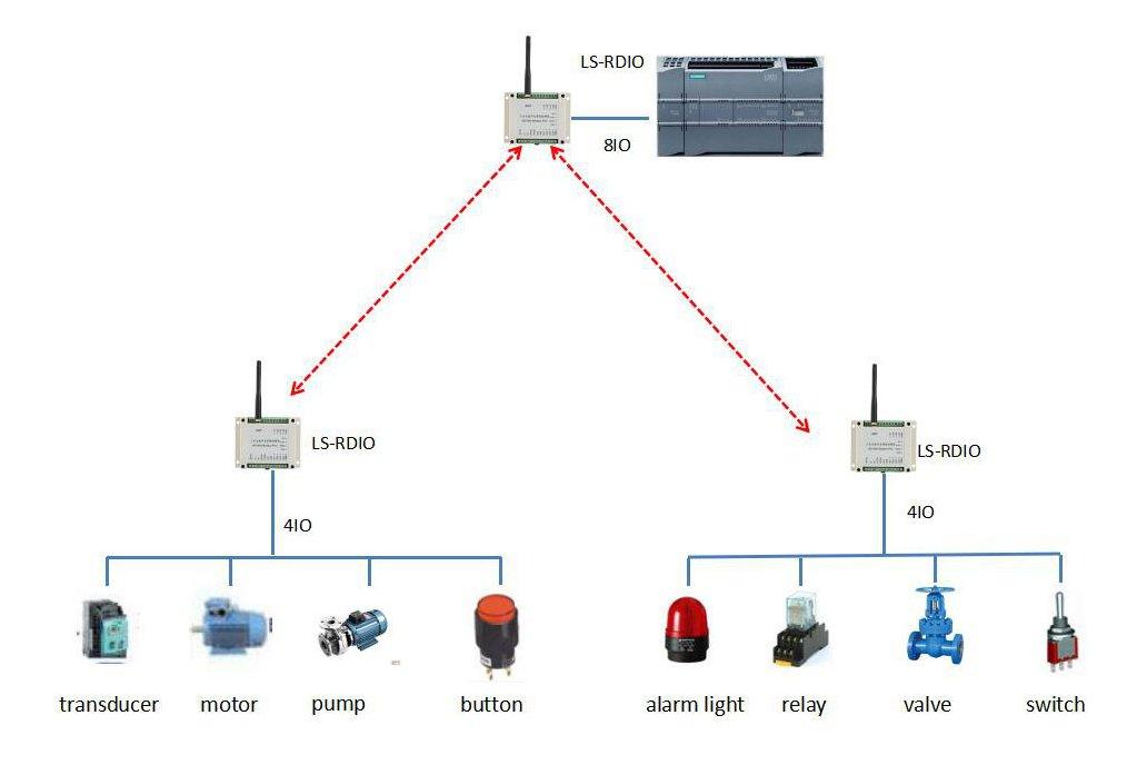 Wireless I/O module master 8DIDO, 2 slaves 4DIDO 1