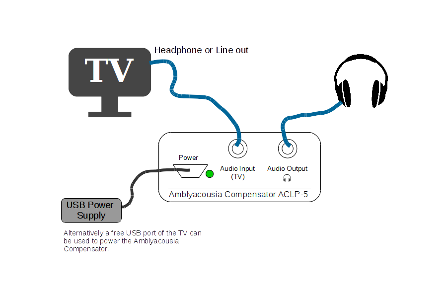 Hearing Loss Compensator (TV Hoerverstaerker)