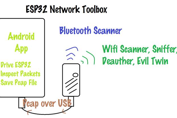 ESP32 Network Toolbox
