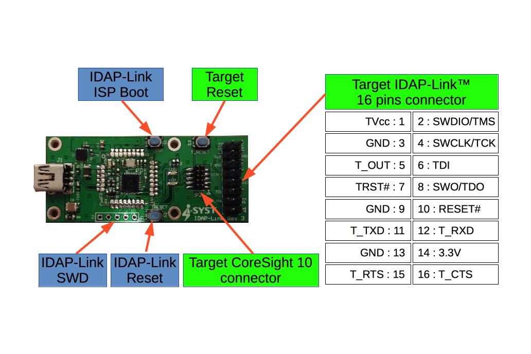 CMSIS-DAP ARM Debug JTag/SWD, microSD, Drag & Drop 3