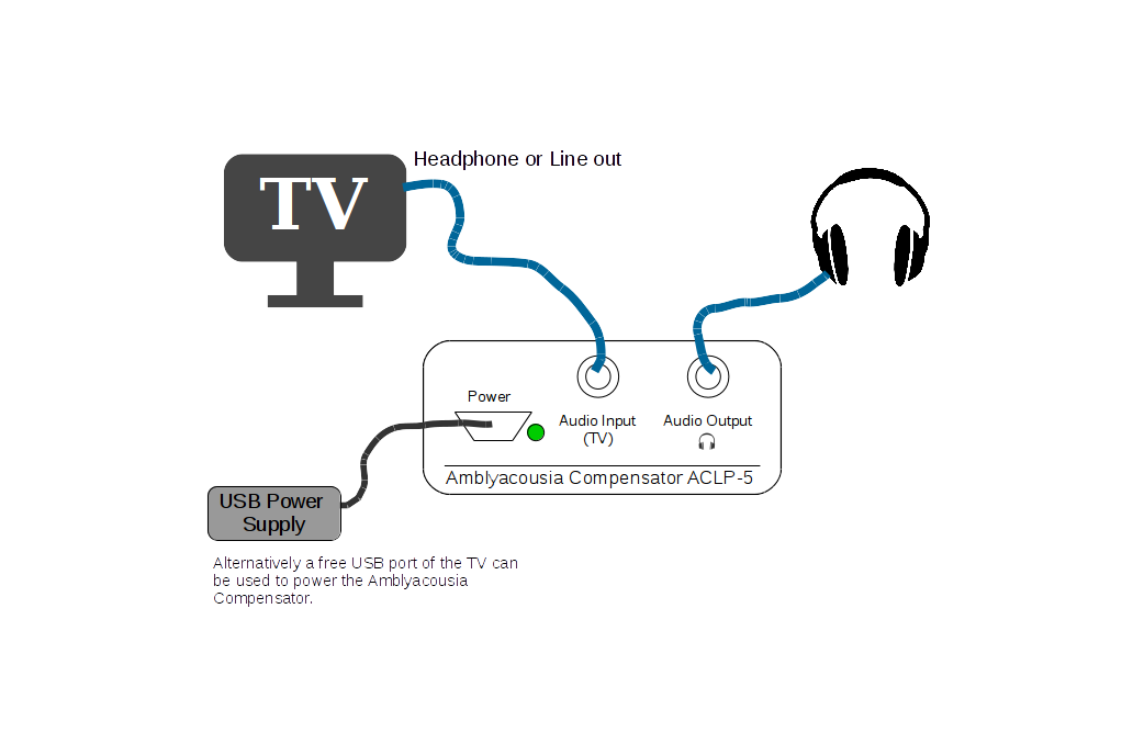 Hearing Loss Compensator (TV Hoerverstaerker) 5
