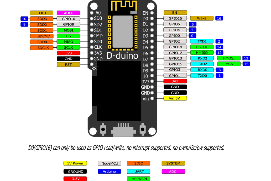 D-duino (ESP8266 & NodeMCU & 0.96 OLED display)  6