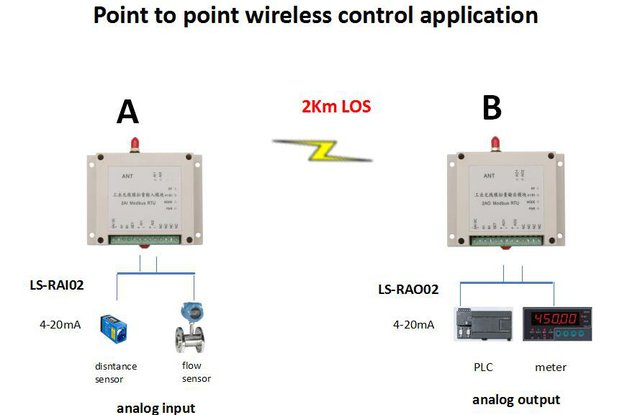 Wireless analog I/O 0-5V or 4-20mA signal collect