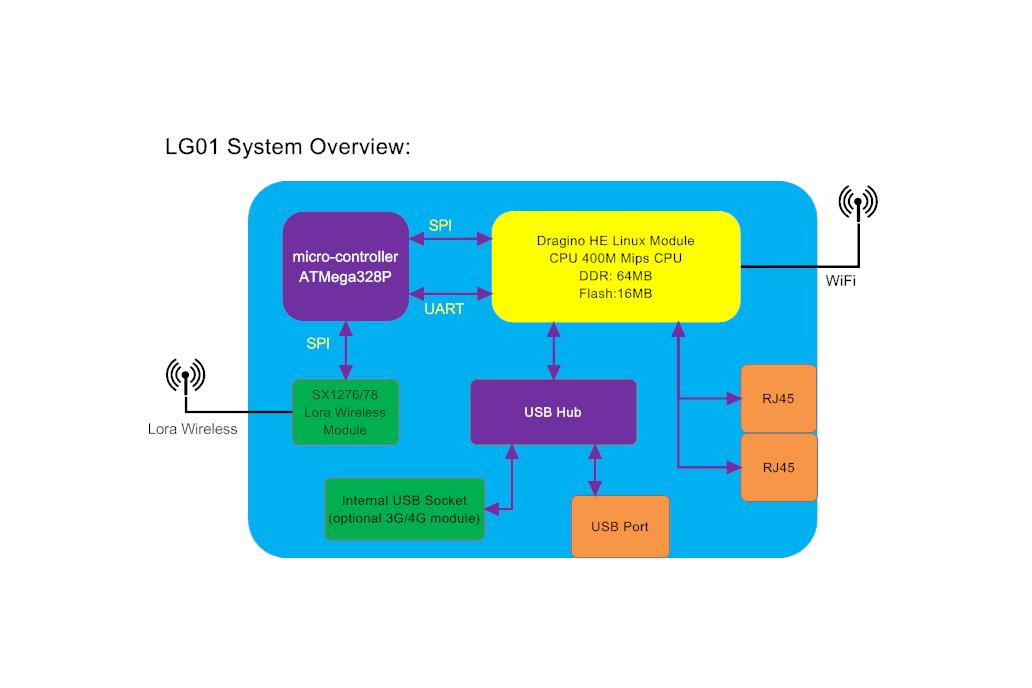 Outdoor LoRa OpenWrt IoT Gateway 5