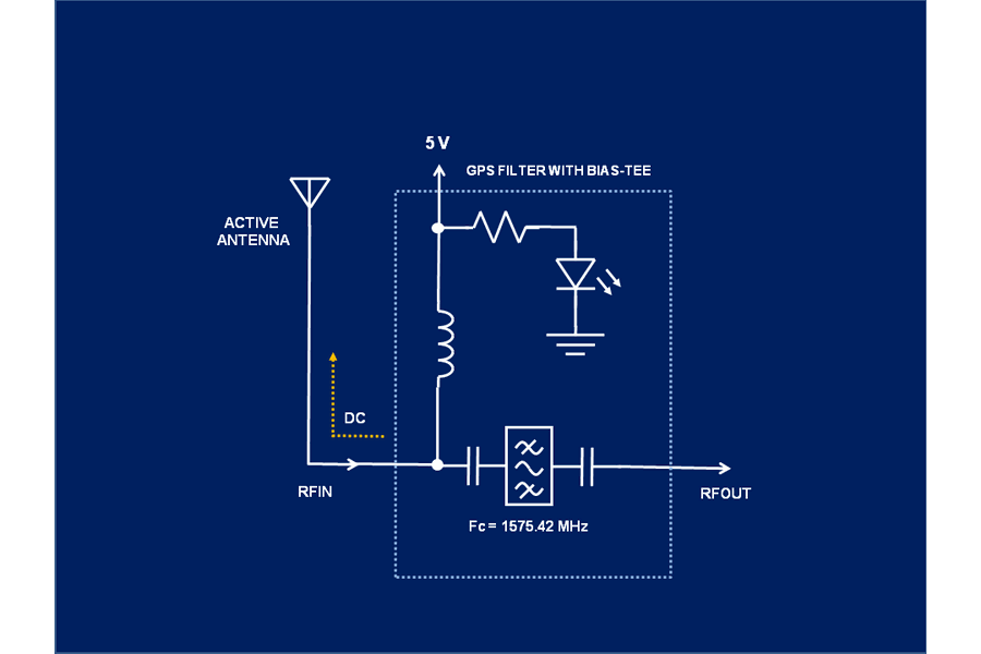 1575 MHz GPS L1 Bandpass Filter with BIAS-TEE