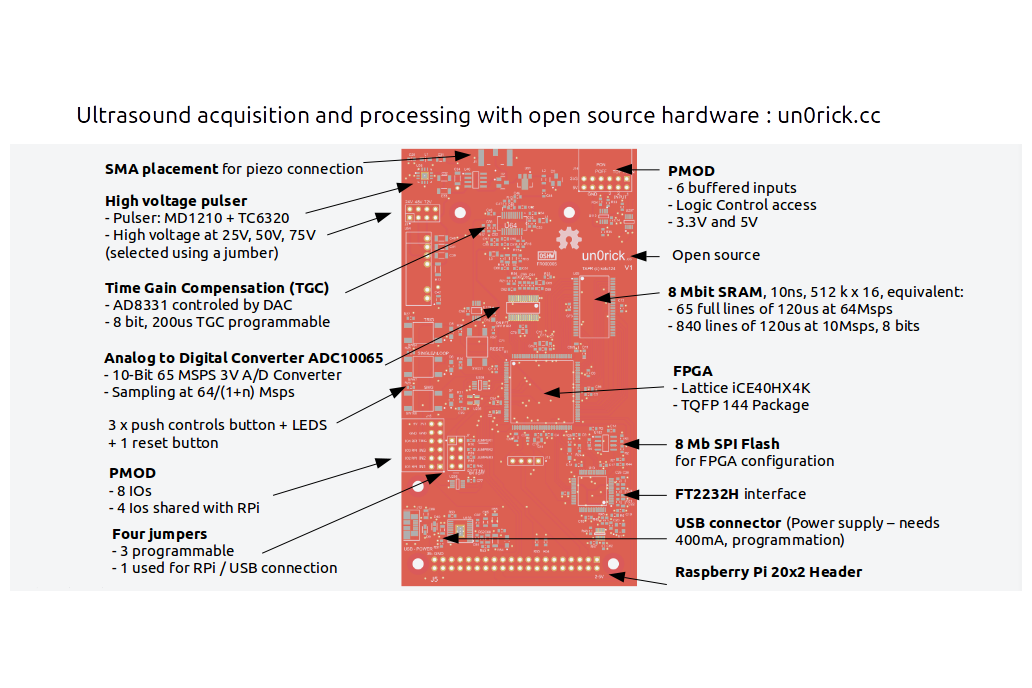 un0rick -  Open ice40 Ultrasound Imaging Dev Board 2