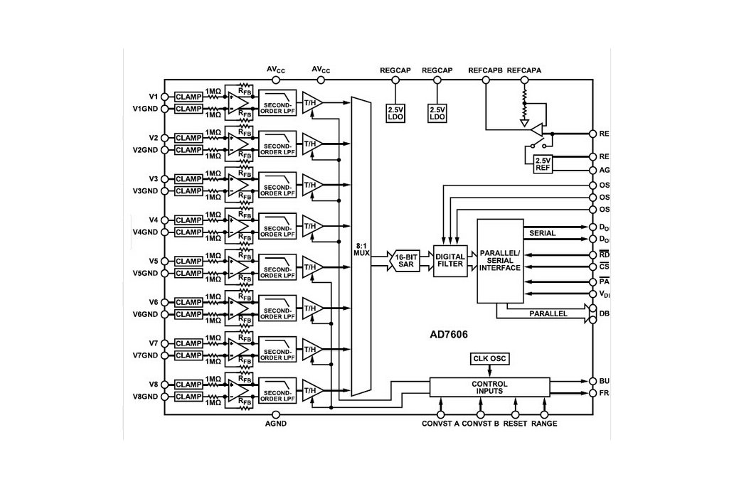 AD7606 data acquisition module 3