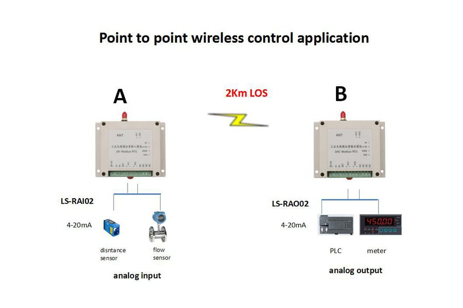 Wireless analog I/O 0-5V or 4-20mA signal collect