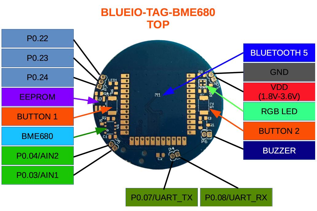 nRF52832 ANT+, Bluetooth 5, ARM Cortex-M4F, 30 I/O 4