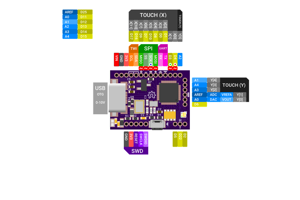 FemtoUSB (Atmel ARM Cortex M0+) 1