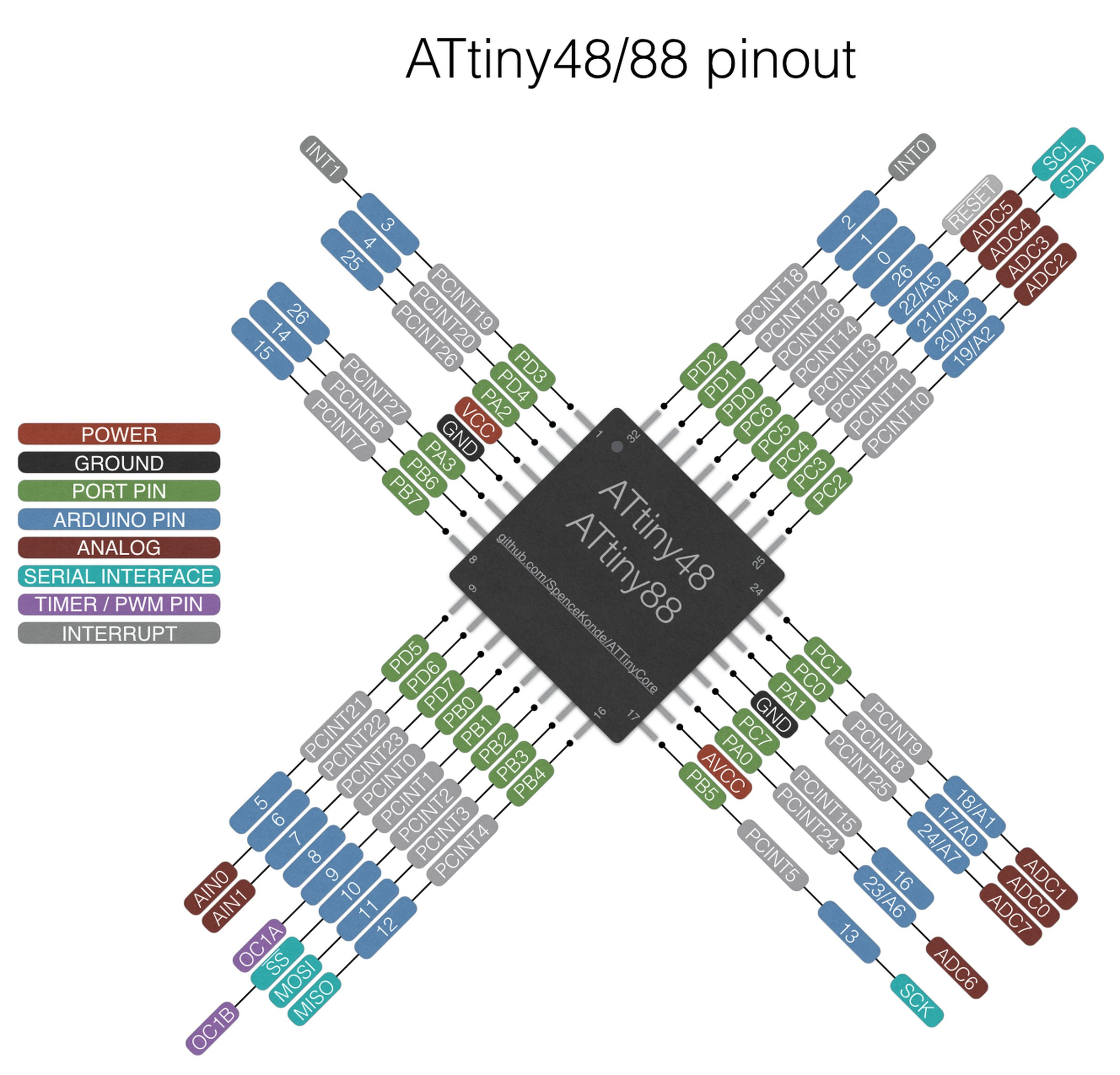 ATtiny88 or 828 Breakout Board (assembled) from Azzy\'s Electronics ...