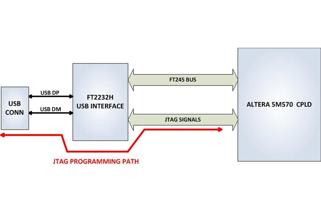 Intel/Altera 5M570 CPLD Development Kit - UnoMax 8