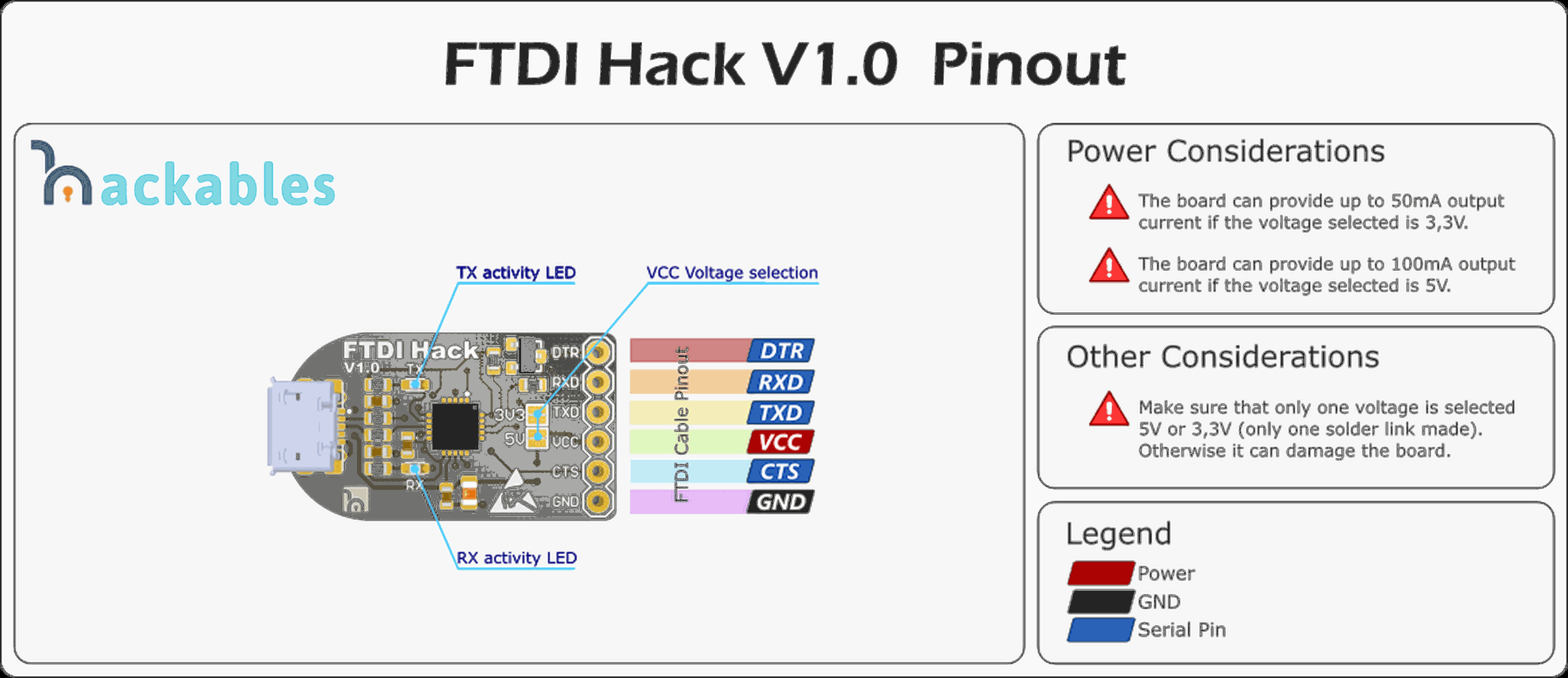 Ftdi Chip Pinout Serial Diagram Awesome Rs232 Crossover Cable Schematic Hack From Hackables On Tindie
