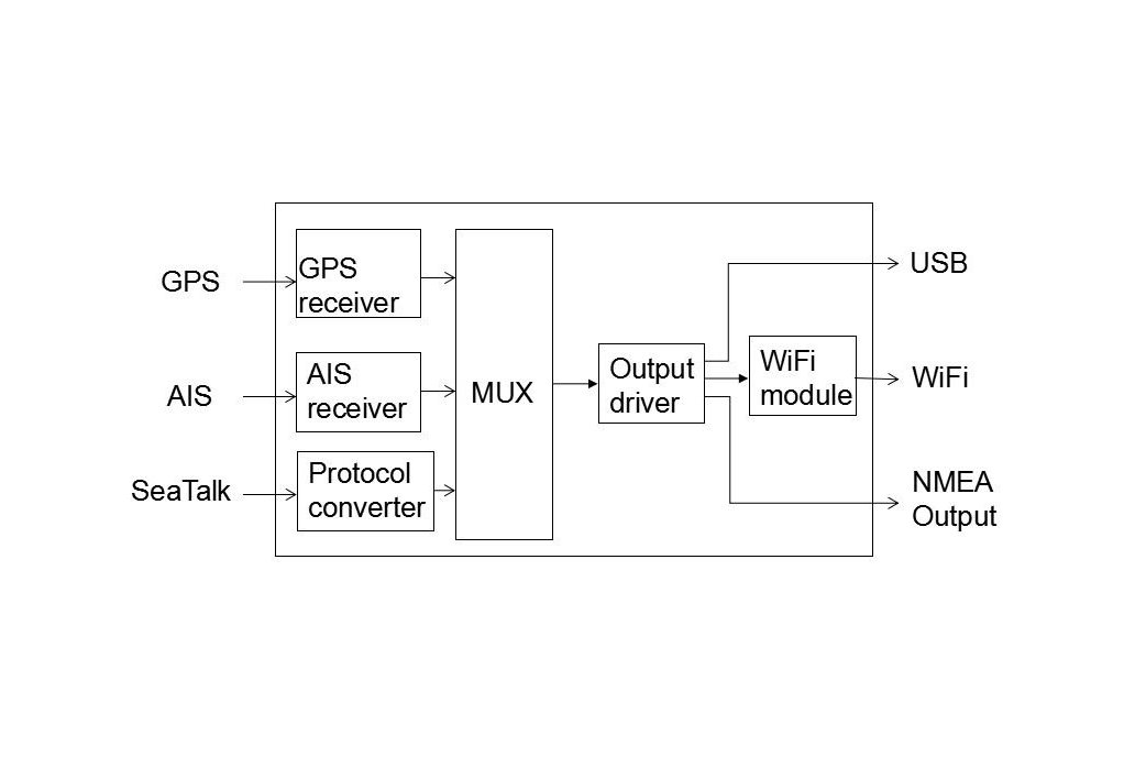 QK-A027 Wireless AIS+GPS Receiver With SeaTalk 4