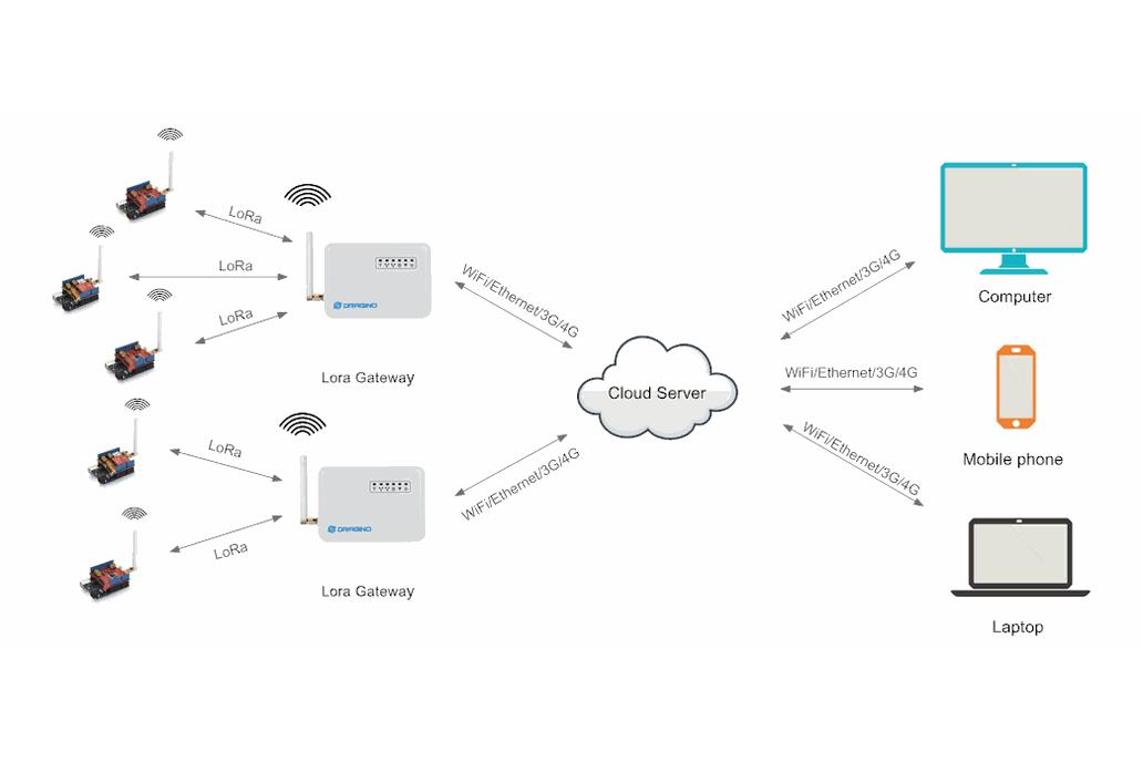 LG01 LoRa OpenWrt IoT Gateway 3