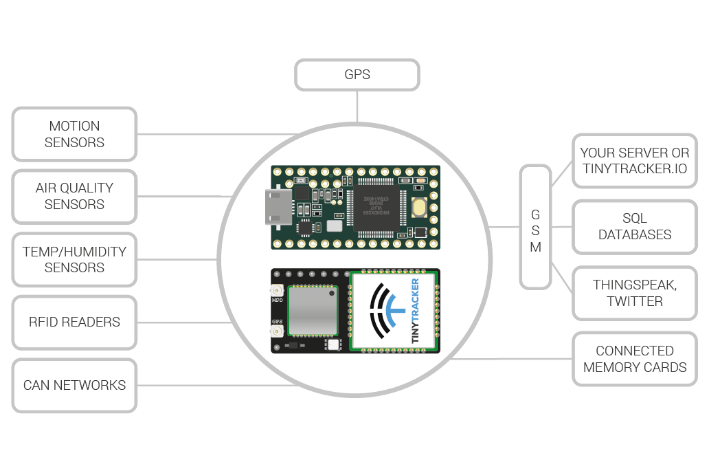 TinyTracker GPS/GSM/CAN for Teensy 3.1/3.2 6