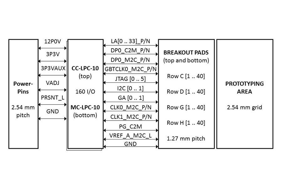 FPGA Mezzanine Card (FMC) Breakout Board
