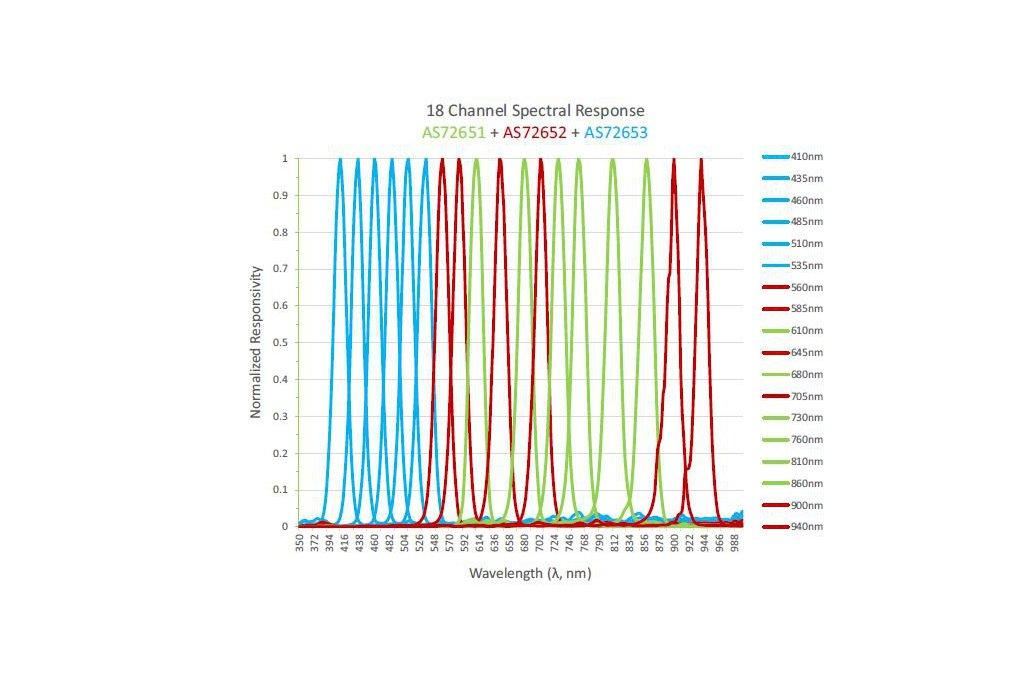 AS7265X Spectrometer 6