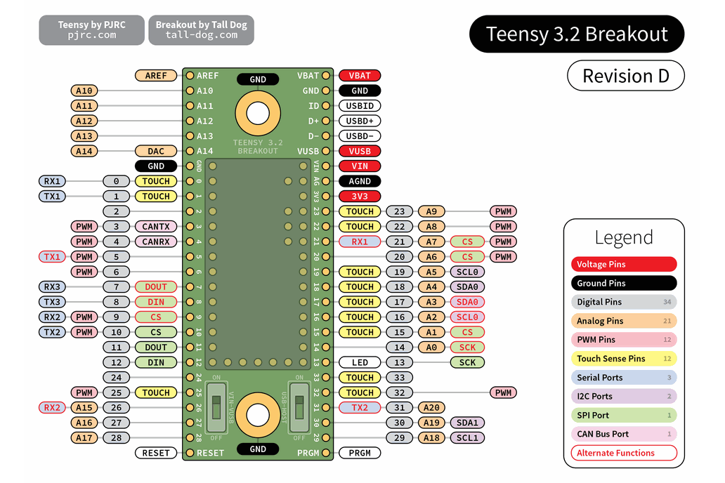 Teensy 3.2 Breakout (Revision D) 9