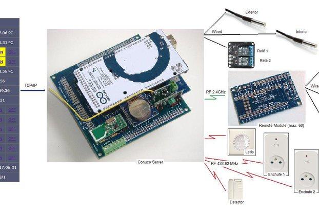 Opensprinkler Internet Based Sprinkler Controller From