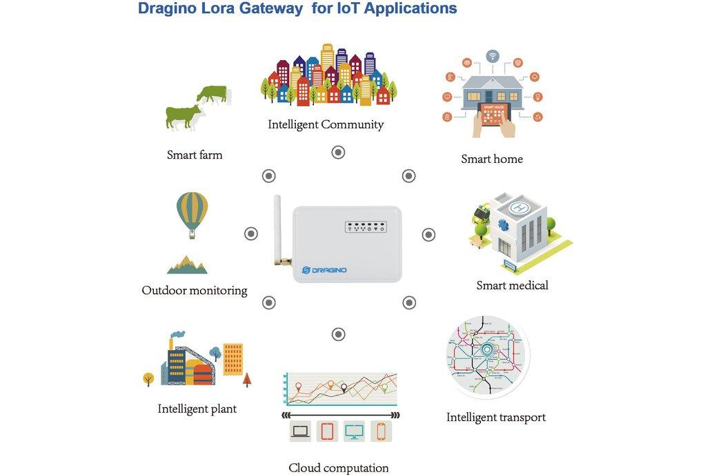 LG01 -P LoRa OpenWrt IoT Gateway