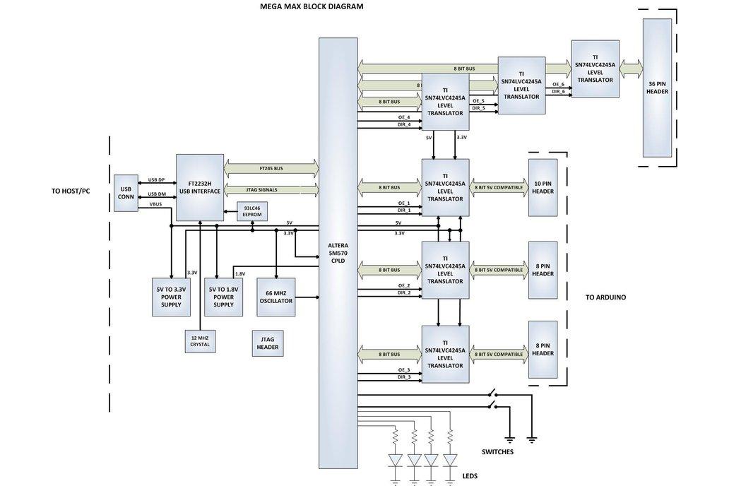Intel/Altera 5M570 CPLD Development Kit - MegaMax 6