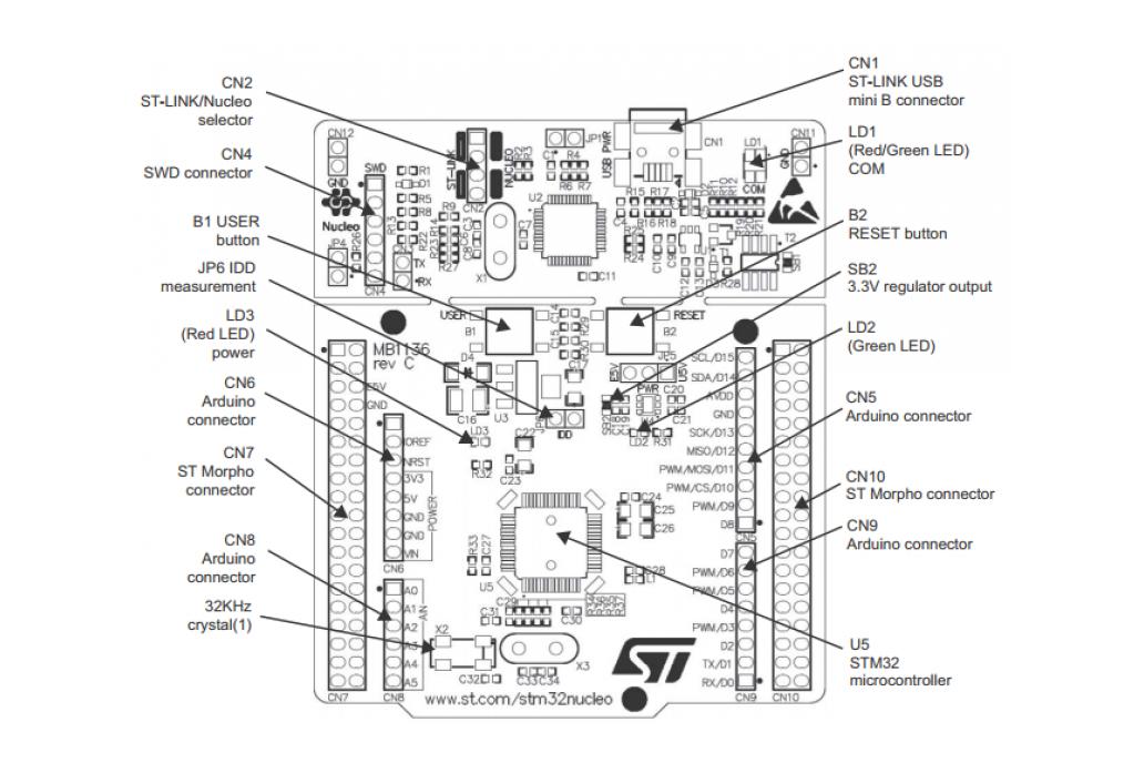 STMicroelectronics NUCLEO-F411RE development board 4