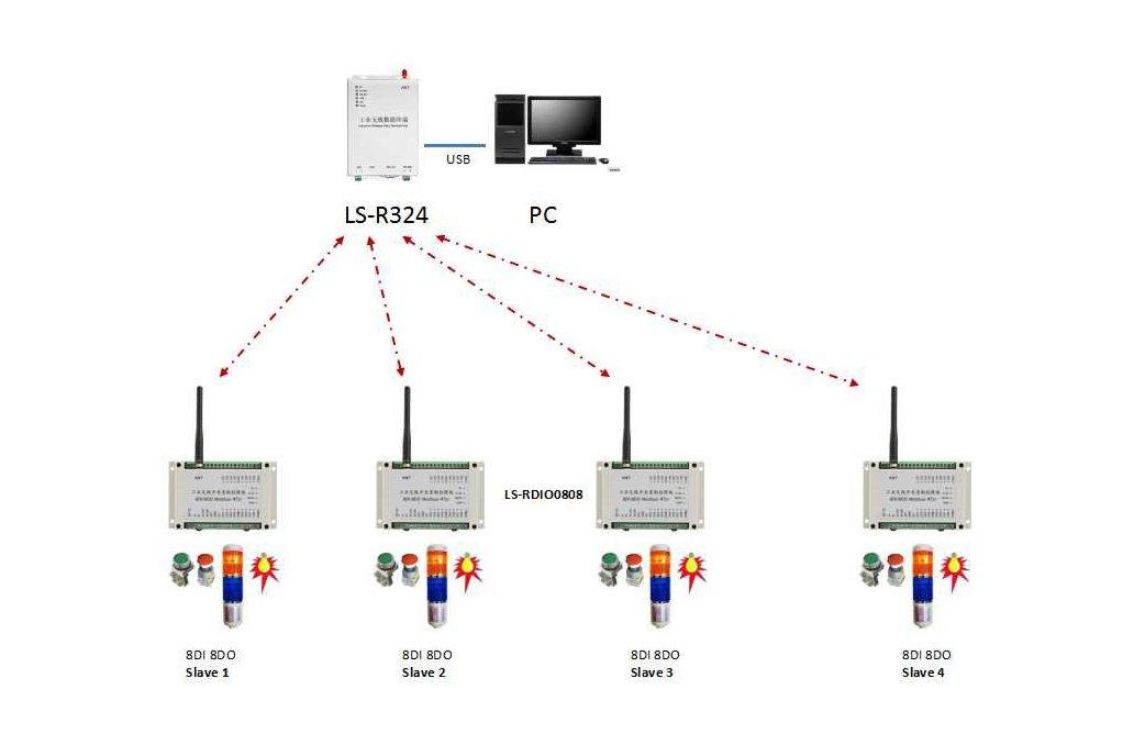 PC remote control ON-OFF wireless I/O module 1
