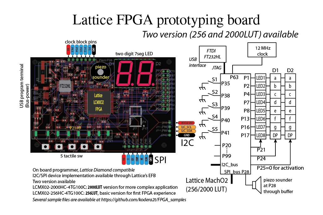 Lattice FPGA prototyping board 3