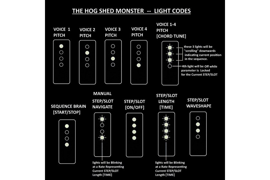 The Hog Shed Monster Synthesizer/Sequencing Brain