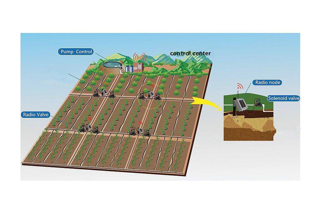 Wireless Irrigation System 2
