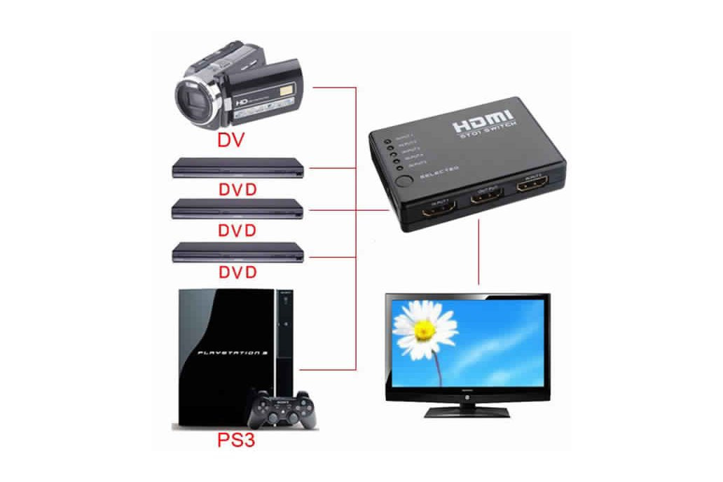 Mini HDMI Splitter Switch  5