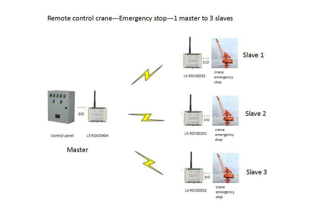 2km wireless crane control wireless ON-OFF monitor 1