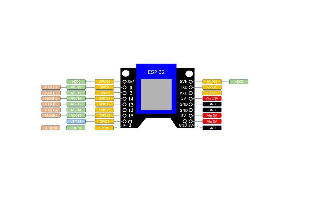 X-32 - a WiFi  and Bluetooth Development Board 3