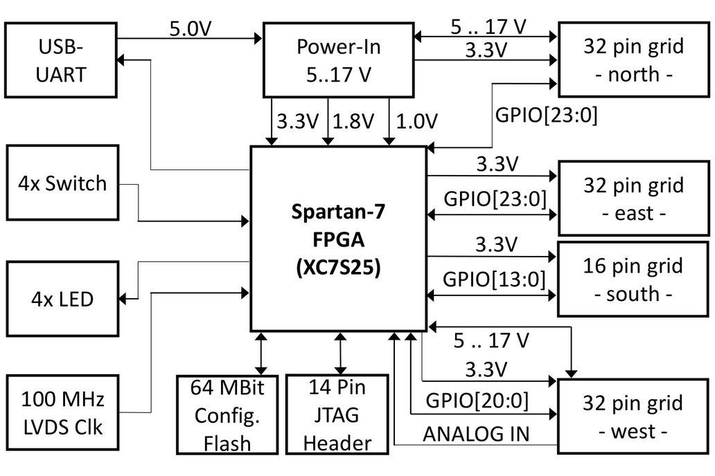 Xilinx Spartan-7 FPGA Board 3