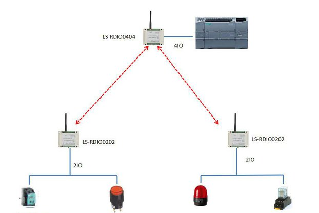 Wireless RTU Host 4DI4DO controls 2 slaves 2DI2DO