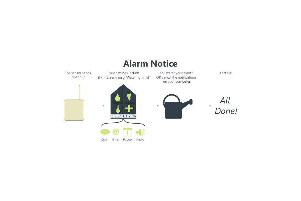 Wireless Refrigerator/Freezer sensor/alarm 5