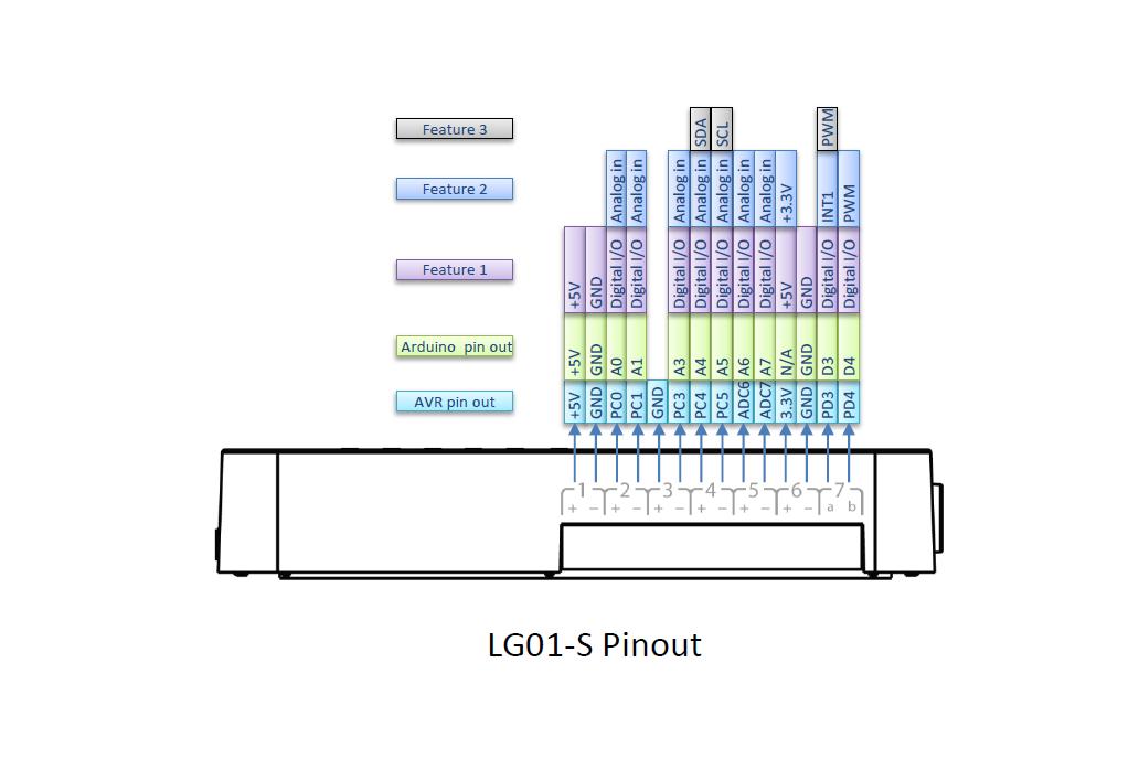 LG01 LoRa OpenWrt IoT Gateway 7