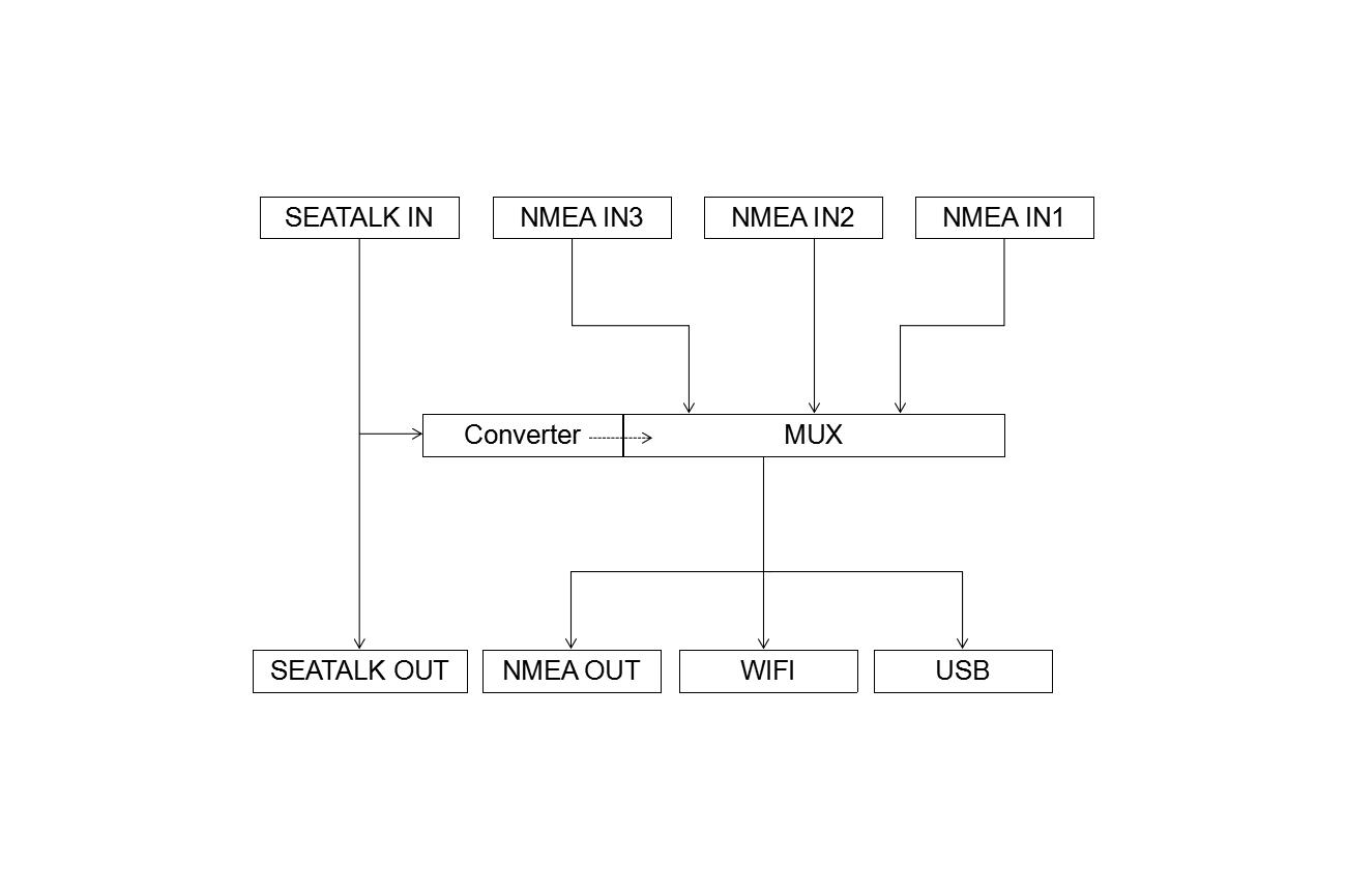 QK-A031 NMEA 0183 Multiplexer with SeaTalk Convert