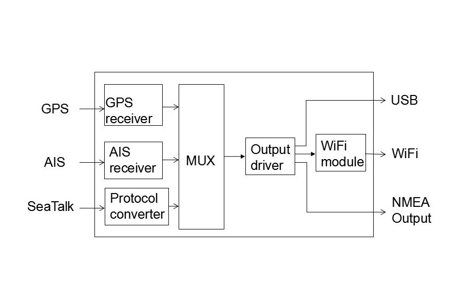 QK-A027 Wireless AIS+GPS Receiver With SeaTalk