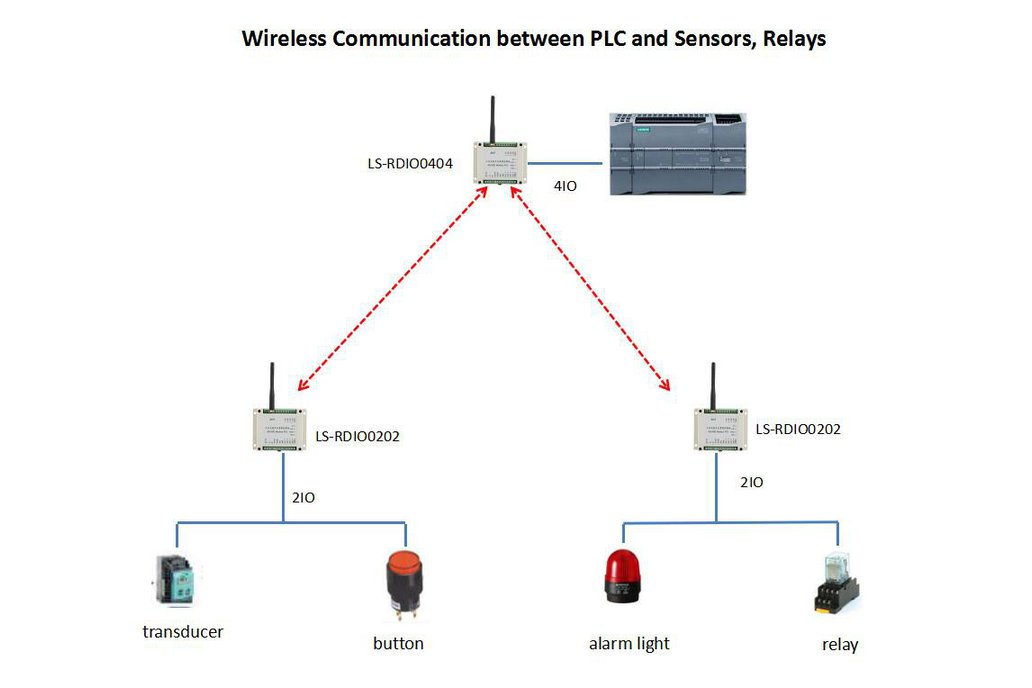 Wireless RTU Host 4DI4DO controls 2 slaves 2DI2DO 1